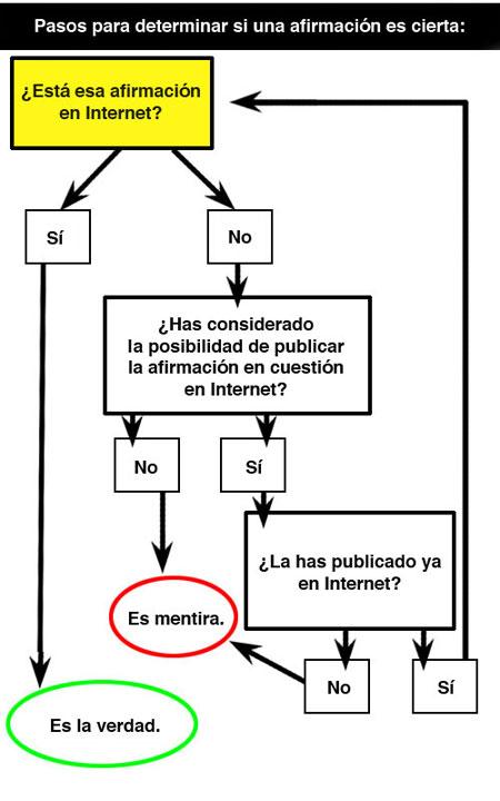 La verdad e Internet